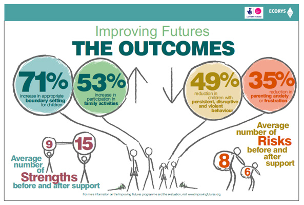 Improving Futures - the outcomes