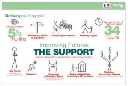 Improving Futures - the support