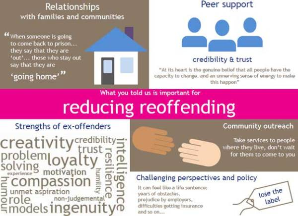 Reoffending-infographic