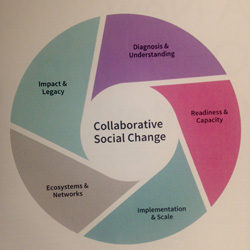 Collaborate social change graphic