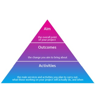 Aims, Outcomes, Activities triangle image